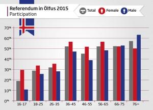 Scytl online voting Iceland referendum statistics Olfus